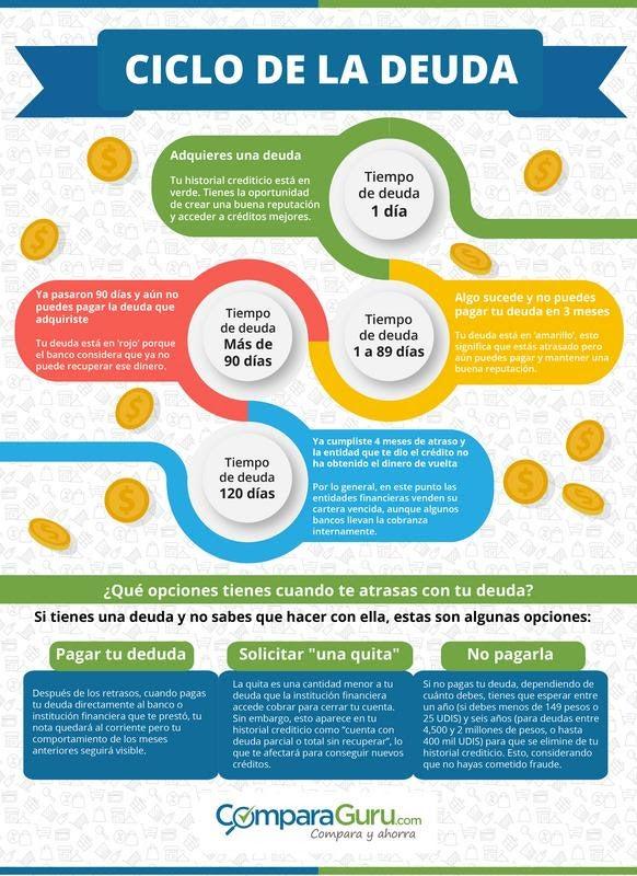 Ciclo de una deuda