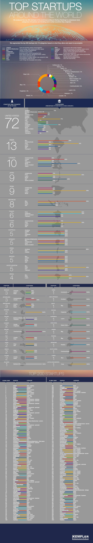 https://assets.entrepreneur.com/images/misc/1519311456_top-startups-around-world-infographic.jpg