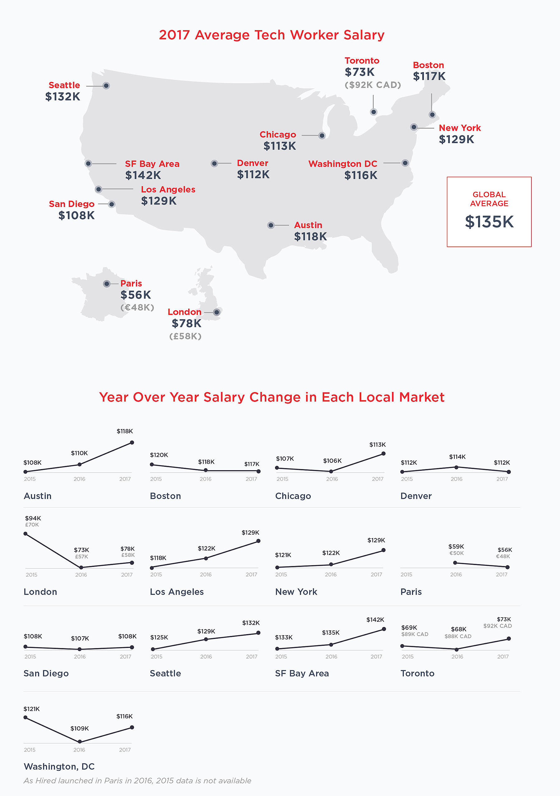The Average Salaries of Tech Works in Major Cities (Infographic)