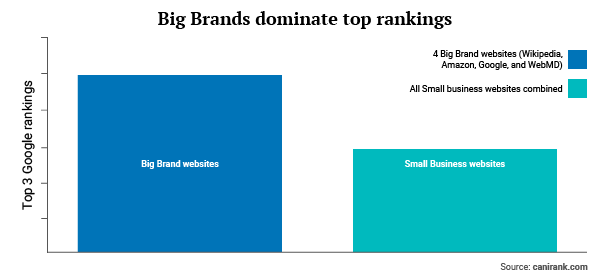 How google stacks the deck against startups and small for Comparison of composite decking brands