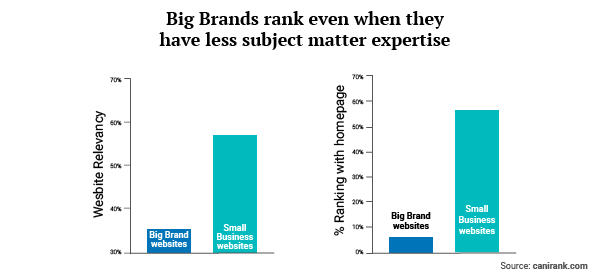 Subject matter expertise is more important to high search engine rankings for small businesses