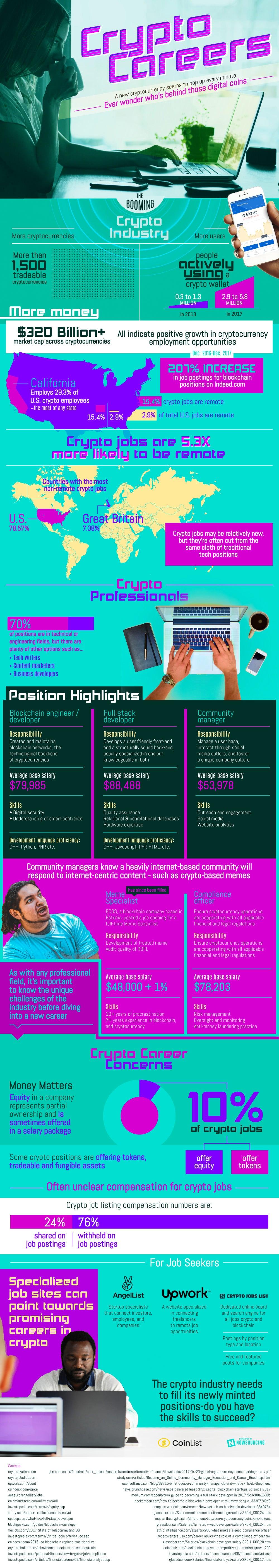 [Image: 1527691169_crypto-careers-infographics.j...1526611240]