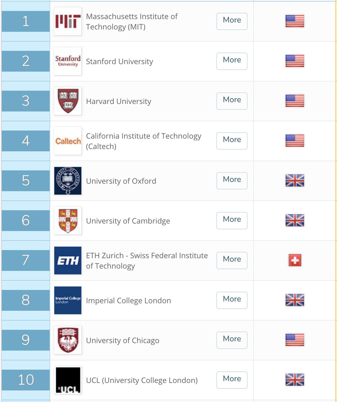 Resultado de imagen para mejores universidades del mundo