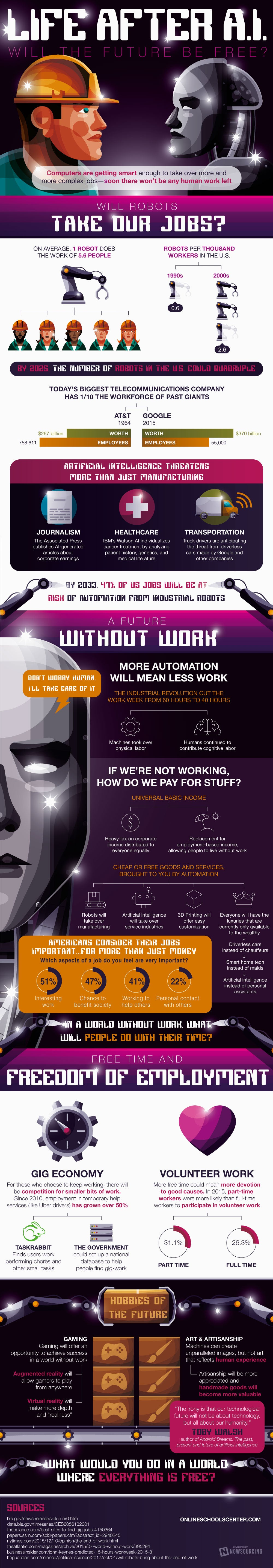What Will the Future of Work Look Like After the Robot Revolution? (Infographic)