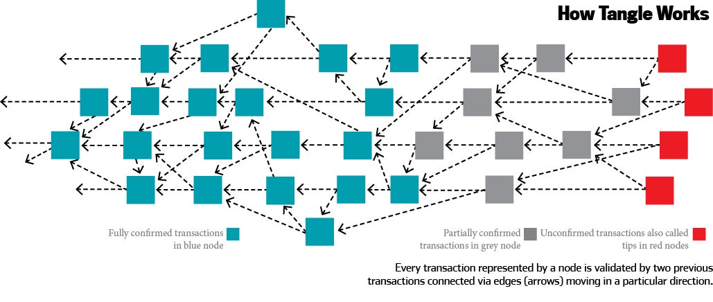 Tangle Might Untangle the Blockages in Blockchain Scale-up