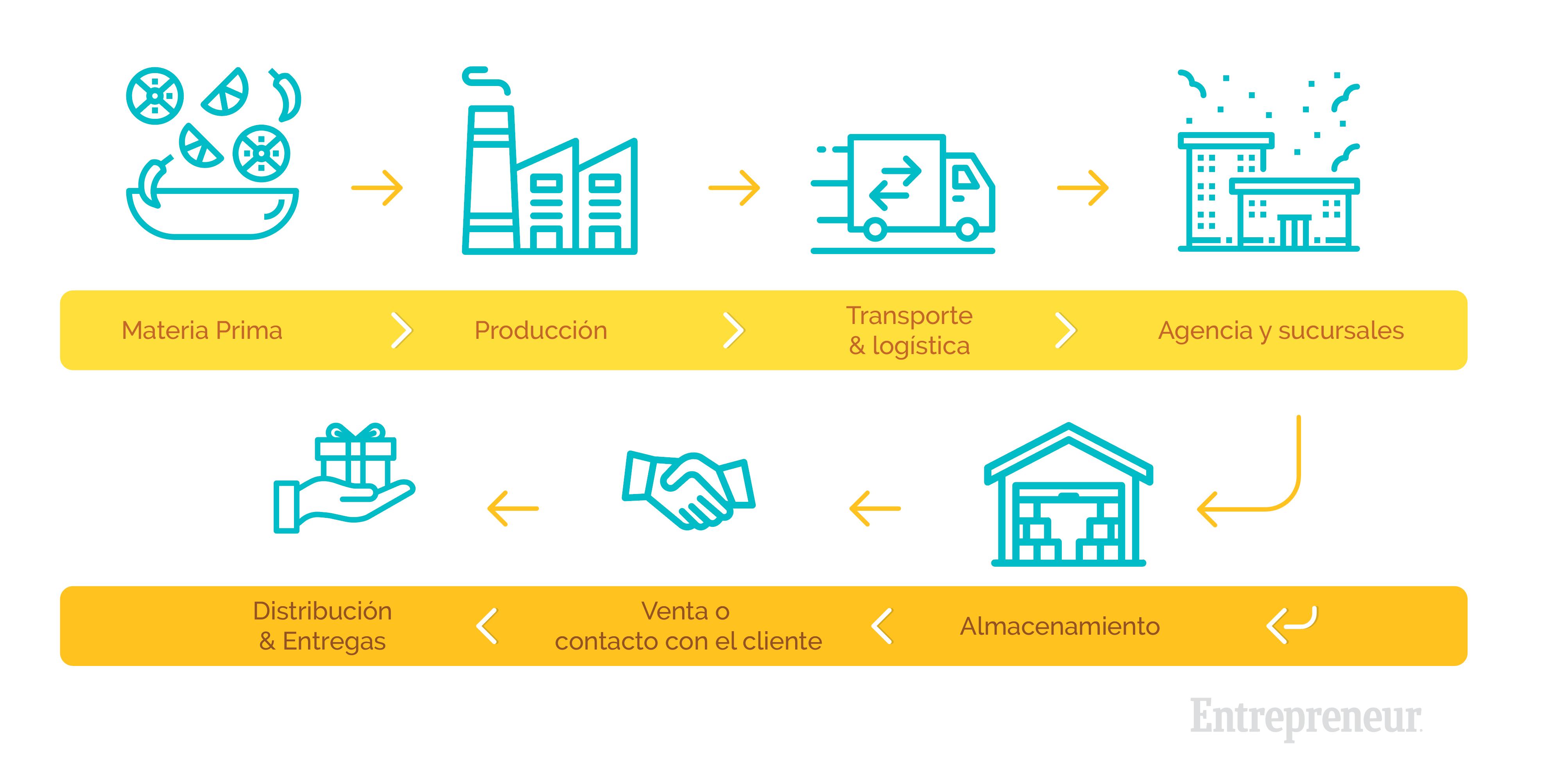 cadena de suministro qué es y cómo funciona