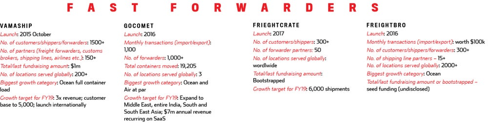Why freight forwarding is a market to breakout that would