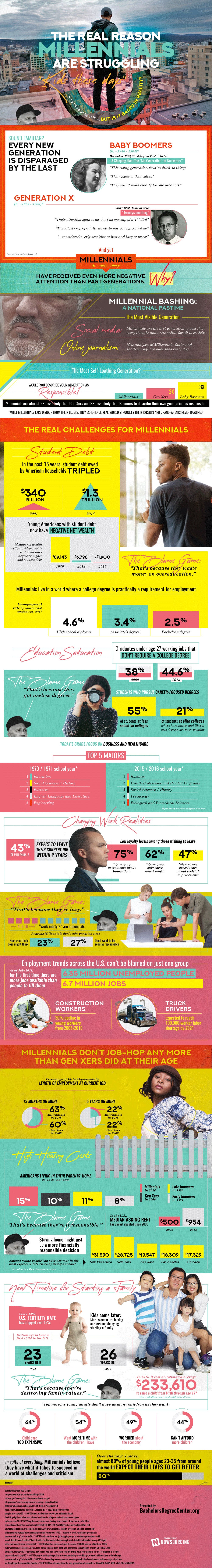The Real Reasons Millennials Are Struggling (Infographic)