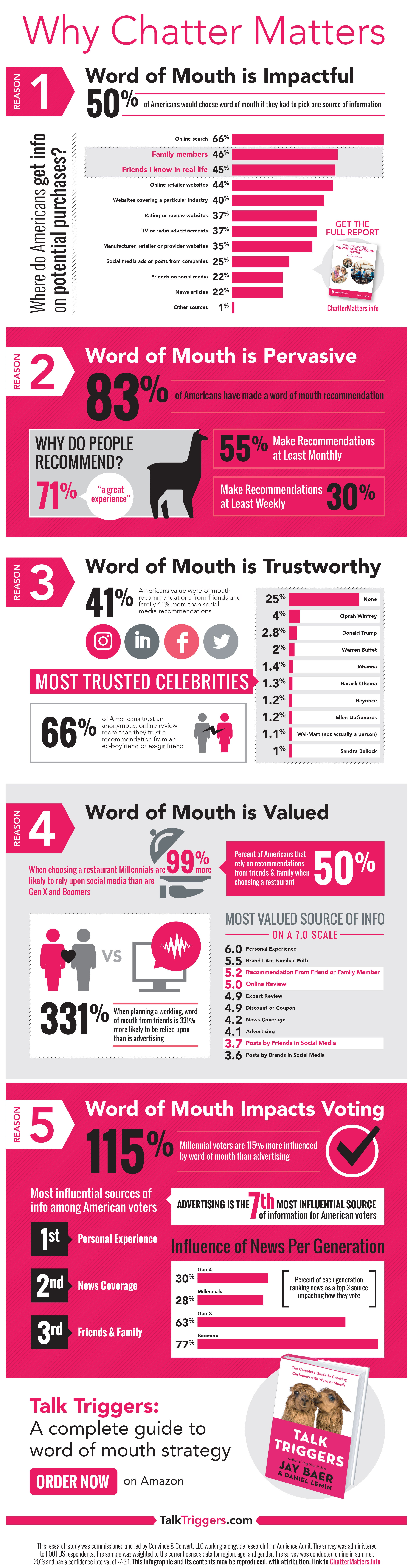 Premise Indicator Words: Why Word-of-Mouth Marketing Matters (Infographic