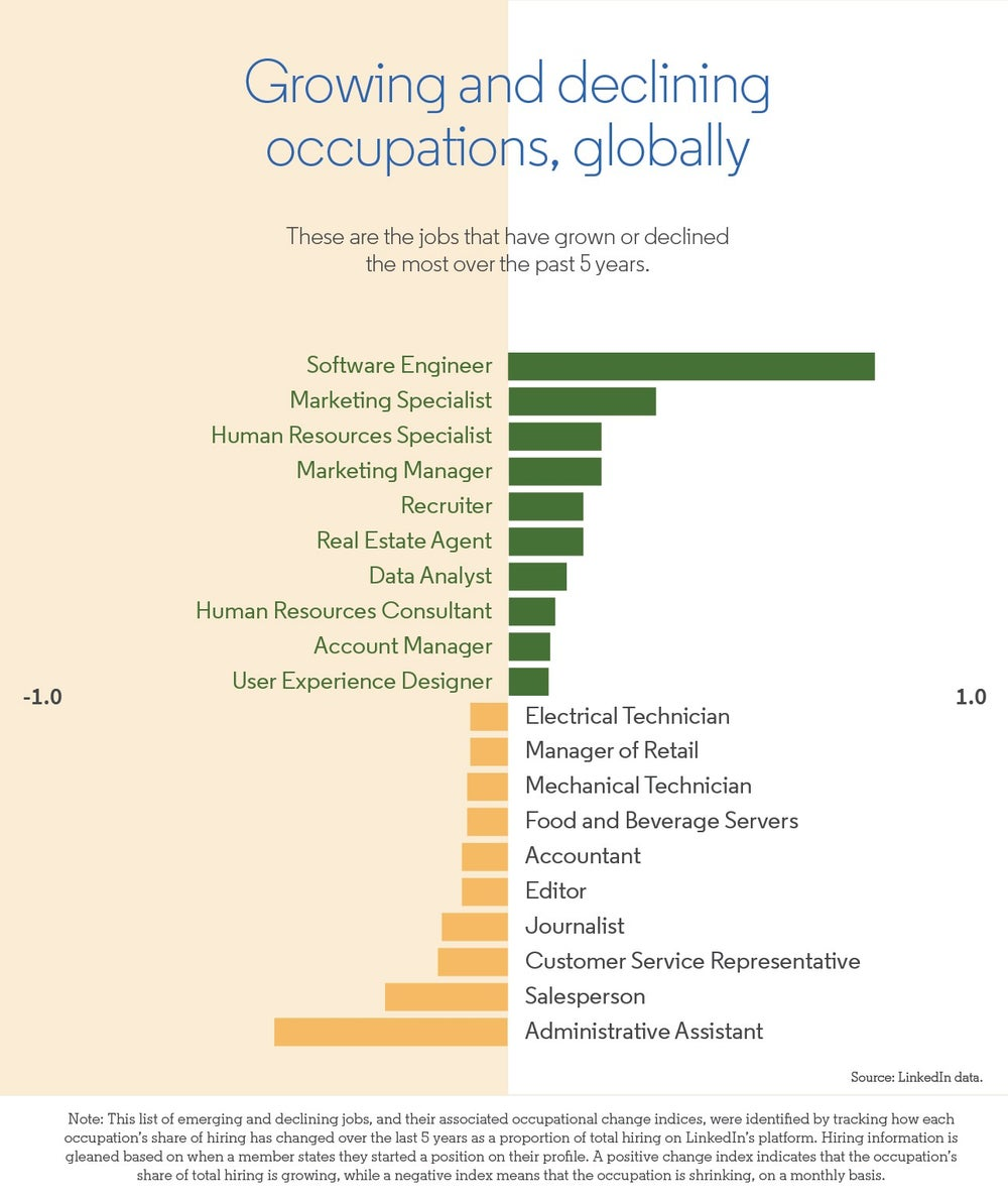 AI and Automation to Have Far Greater Effect on Human Jobs by 2022 (Infographic)
