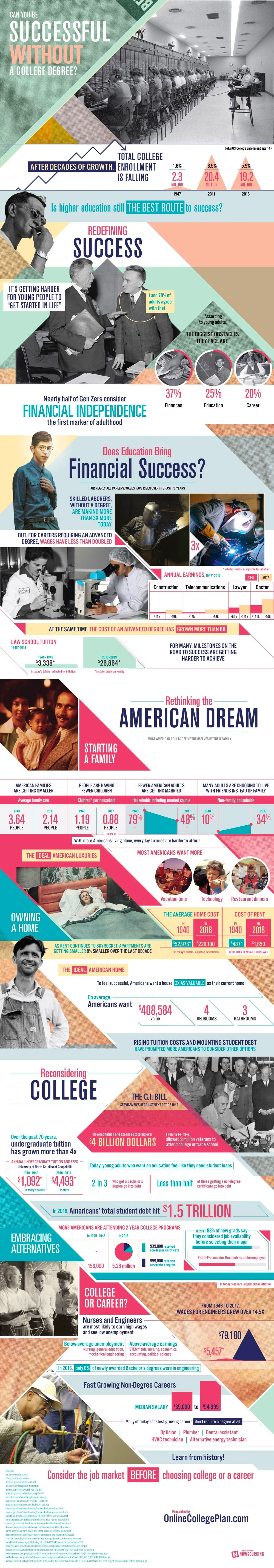 Can You Be Successful Without Getting a College Degree? (Infographic)