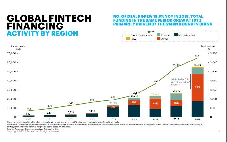 APAC Led Global Fintech Investments Last Year