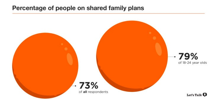 Far Too Many 'Adults' Still Using Parents' Phone Plan
