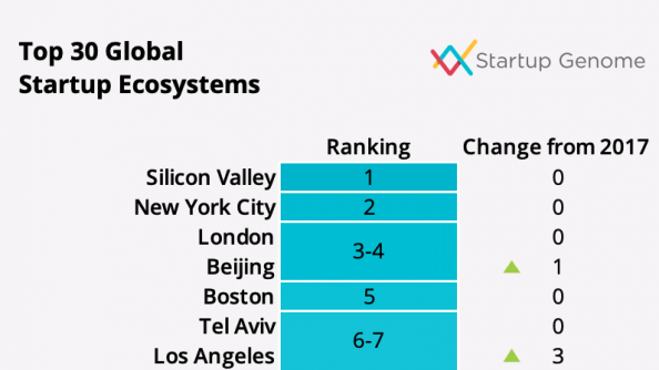 Startup Ecosystems
