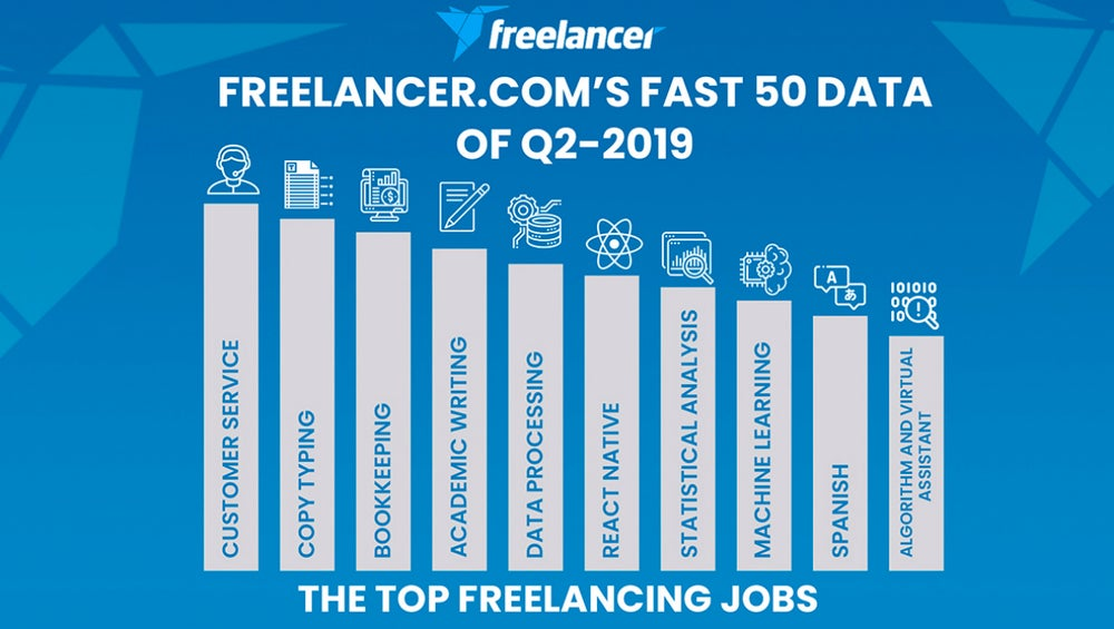 Freelance Jobs Related to Artificial Intelligence is