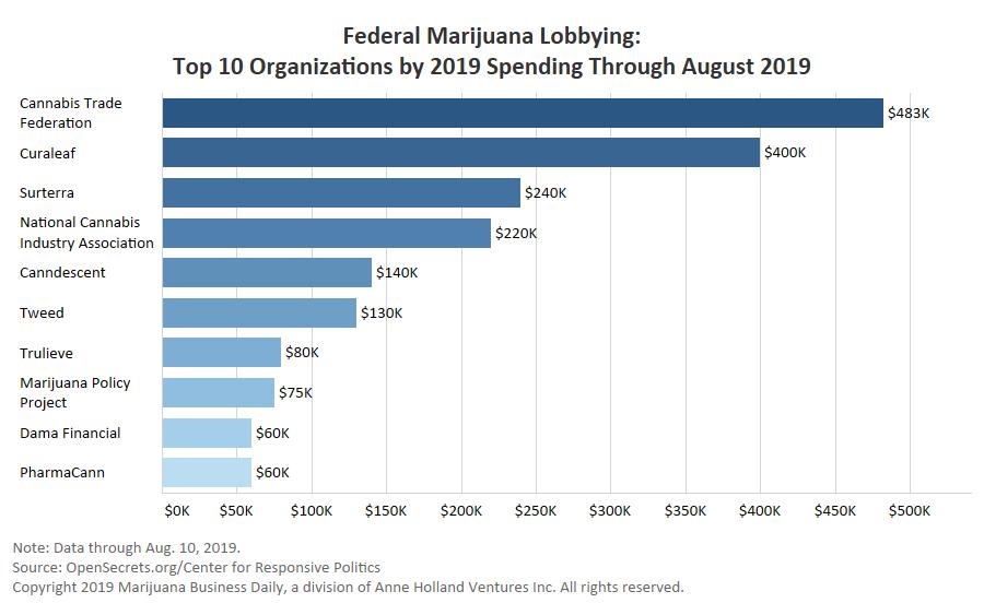 Courtesy of Marijuana Business Daily
