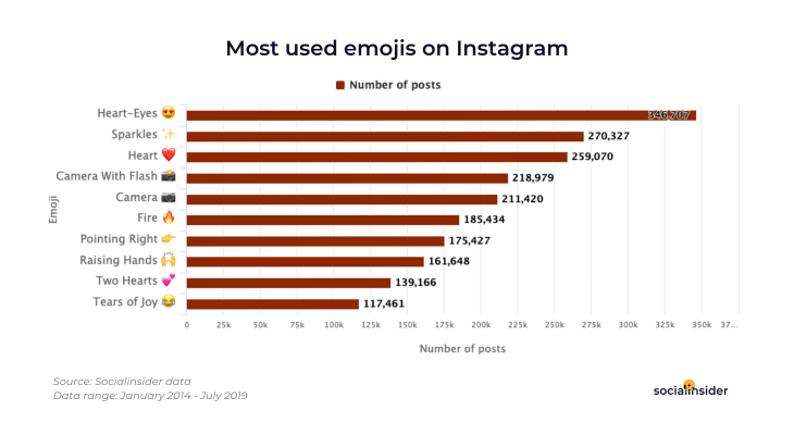 Most Used Emojis on Instagram