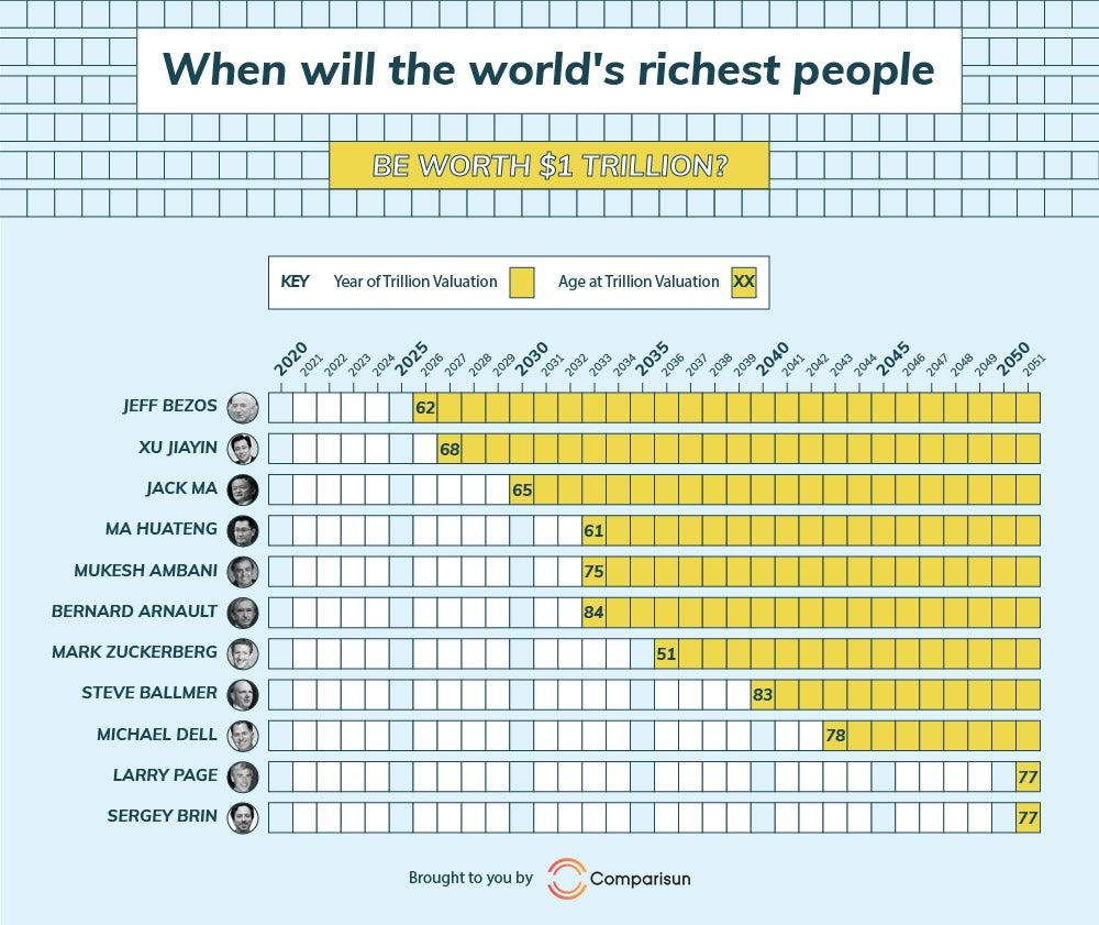 https://assets.entrepreneur.com/images/misc/1570026801_trillionaires.jpg