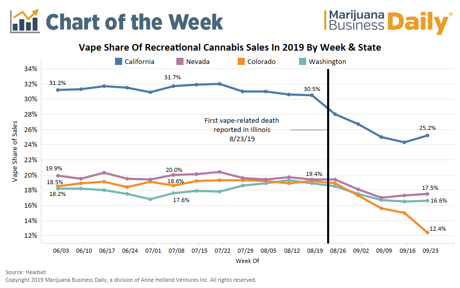 Marijuana Vape Sales Rebounding In Some Key Markets (For Now) - The Reports