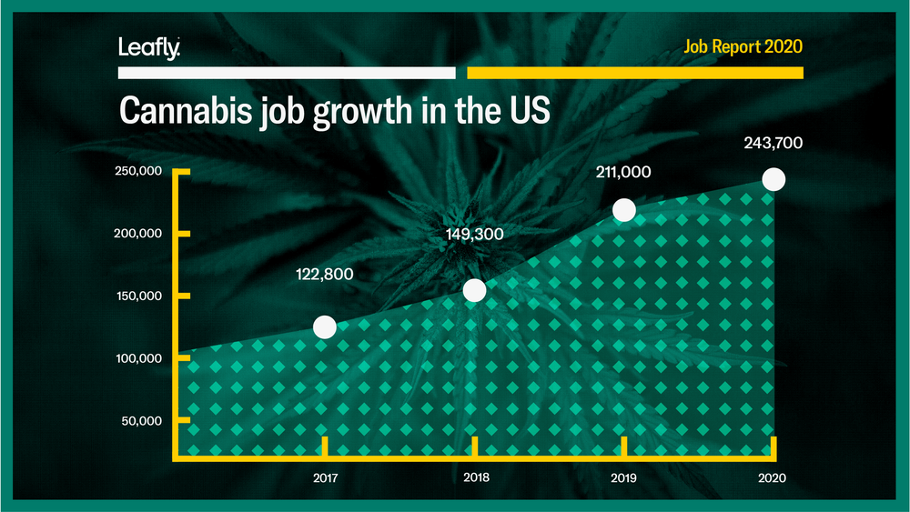 Image credit: Leafly 2020 Jobs Report