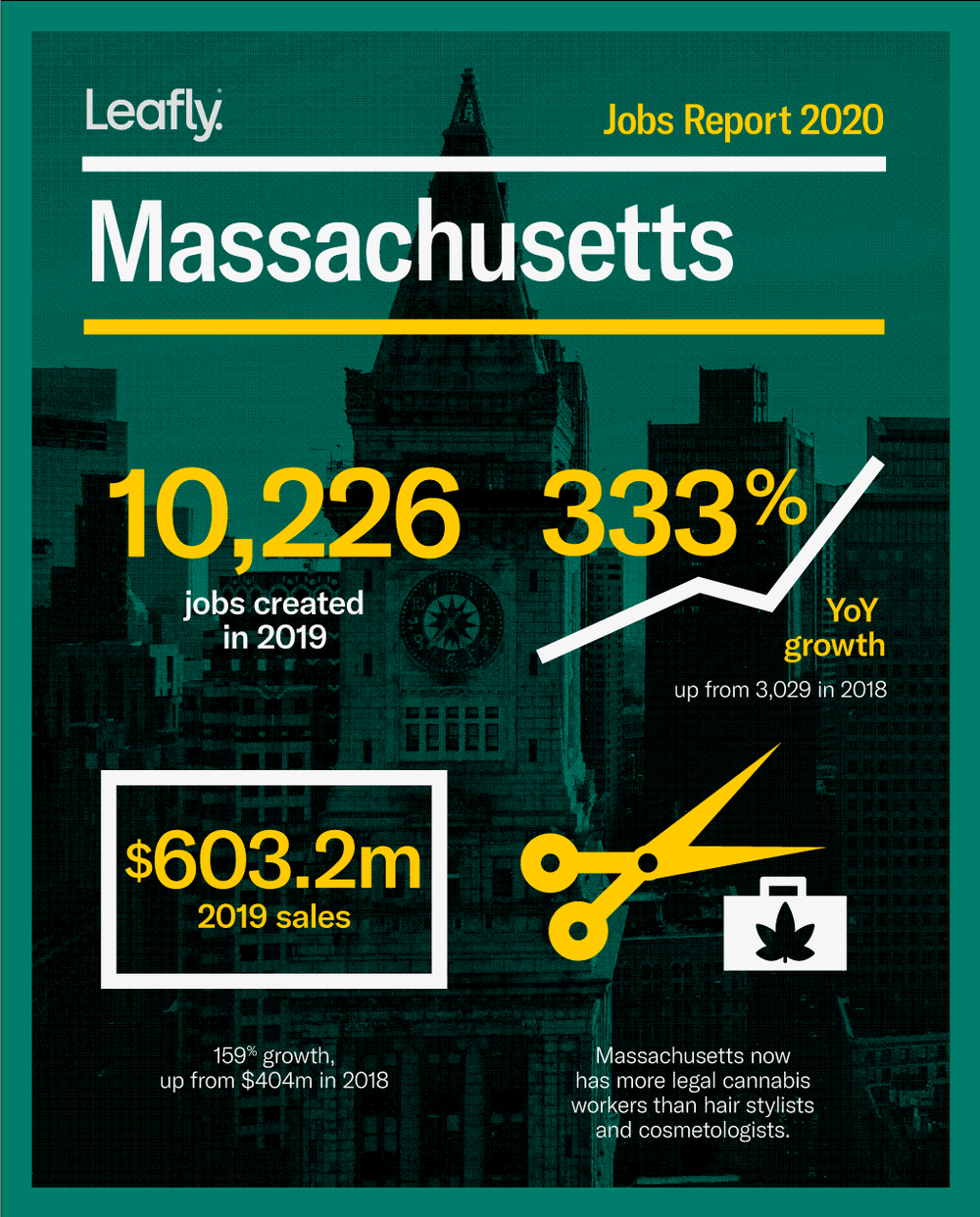 Leafly's 2020 Jobs Report breaks down sales and jobs in Massachusetts.