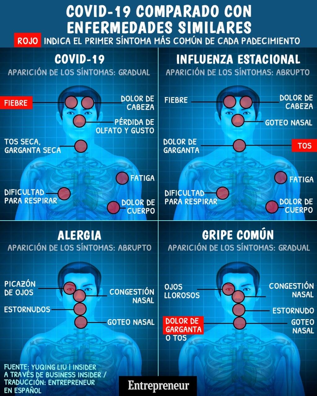 Diferencias Entre Los Sintomas Del Coronavirus Vs La Gripe Alergias Y Resfriado Comun Infografia
