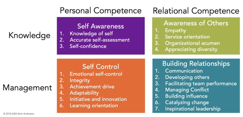 Four Quadrants from Emotional Intelligence © 2020 Britt Andreatta