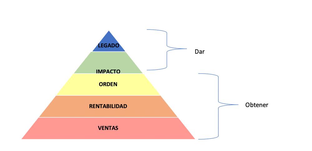 ¿Qué le 'duele' a tu negocio? Descúbrelo con la Pirámide de Maslow de las Pymes   Noticias de Buenaventura, Colombia y el Mundo