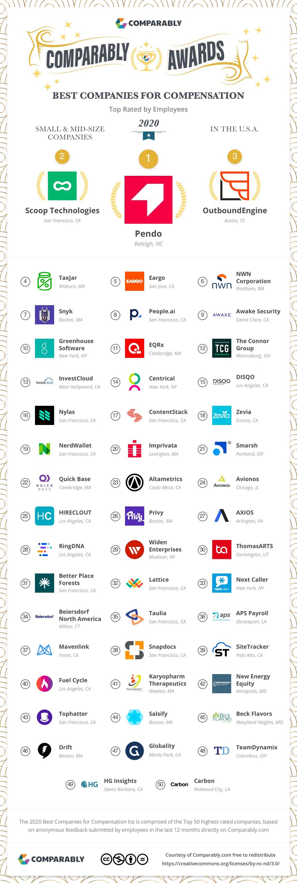 The 100 Companies with the Best Compensation in 2020
