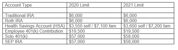 IRS 2021 Retirement Contribution Limits