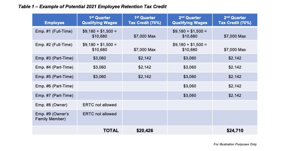 How to Obtain the Employee Retention Tax Credit (ERTC ...