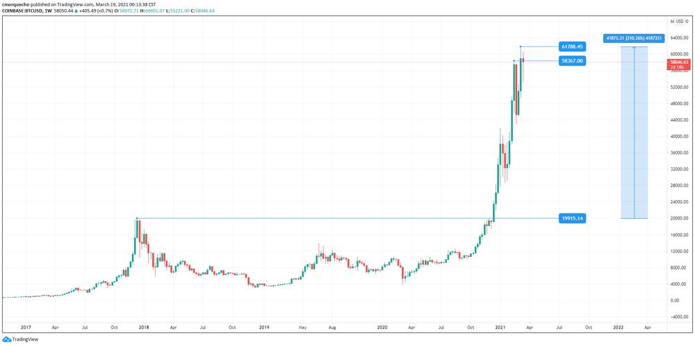 Cotización de Bitcoin » [BTC / EUR / USD]