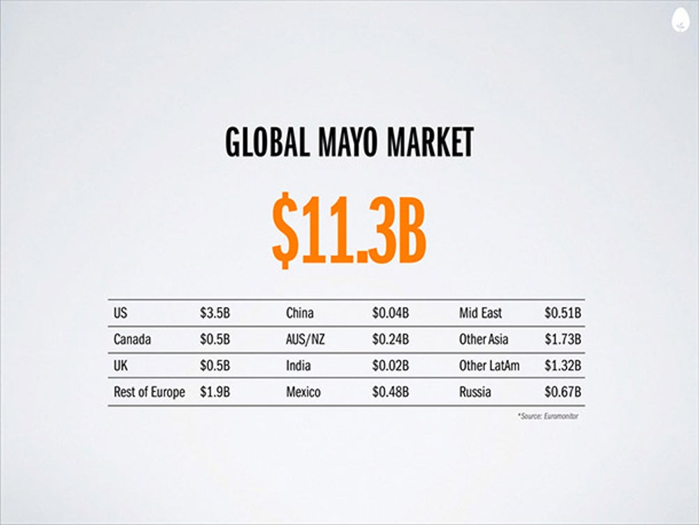 Mayo is to Hampton Creek what the book was to Amazon. It's a starting point. Mayo is a popular product that lots of people use, which makes it a good starting point for Hampton Creek.