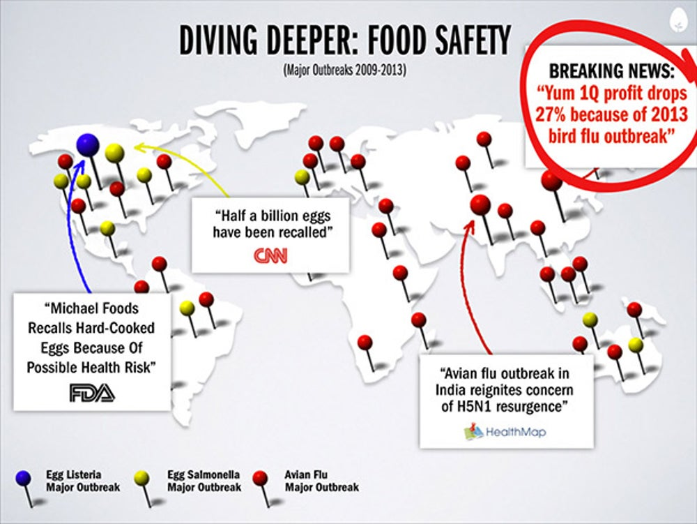 Hampton Creek can help with food safety. Here in the U.S., this isn't a huge risk, but elsewhere in the world, it's a big threat. This slide shows what happened to Yum brands.