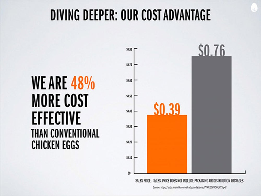 """Everything I said is complete bullsh*t if this [slide] isn't a fact,"" says Tetrick. This is what Hampton Creek has that a traditional egg producer doesn't have. It has cost savings, and the hope is that over time the price will gap will increase."