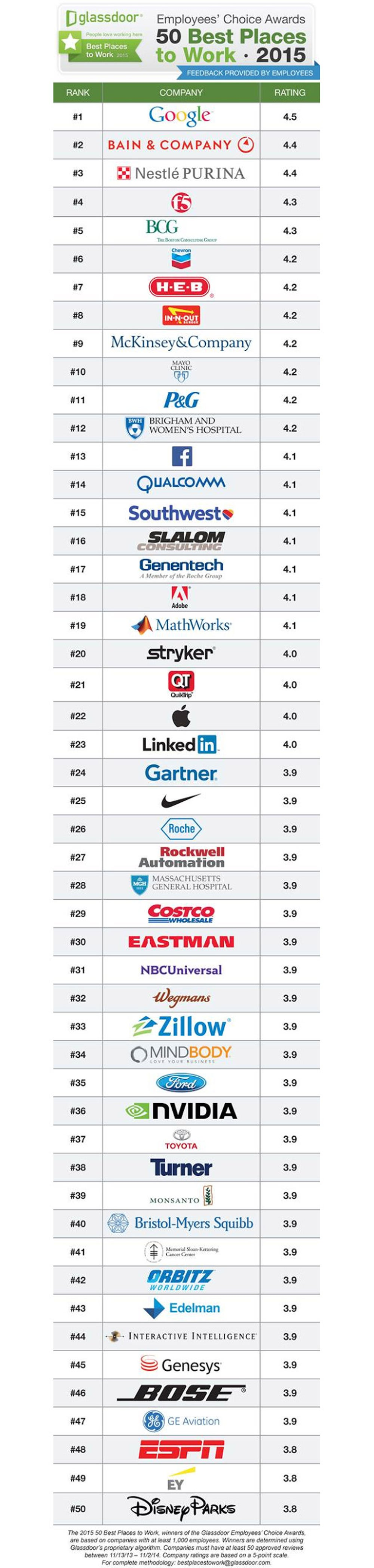Glassdoor's 50 Best Places to Work in 2015
