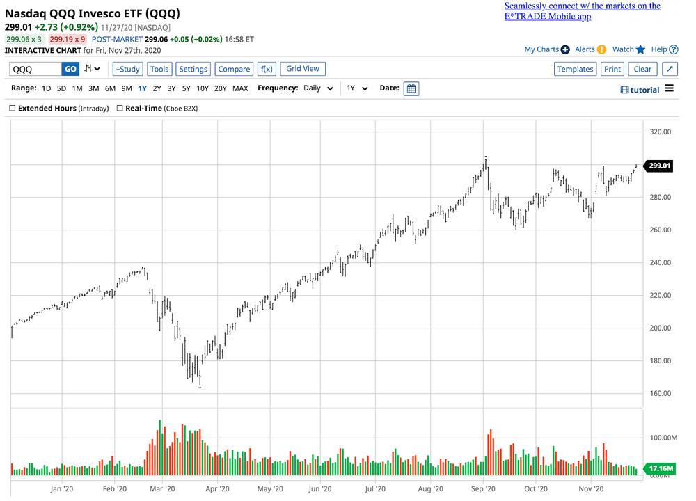 NASDAQ QQQ Invesco ETF (QQQ)