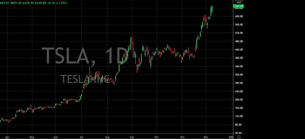 Tesla (NASDAQ: TSLA)
