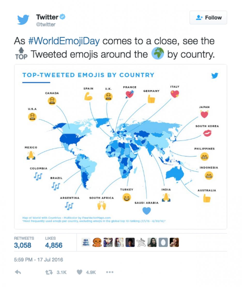 Twitter: Emoji stats