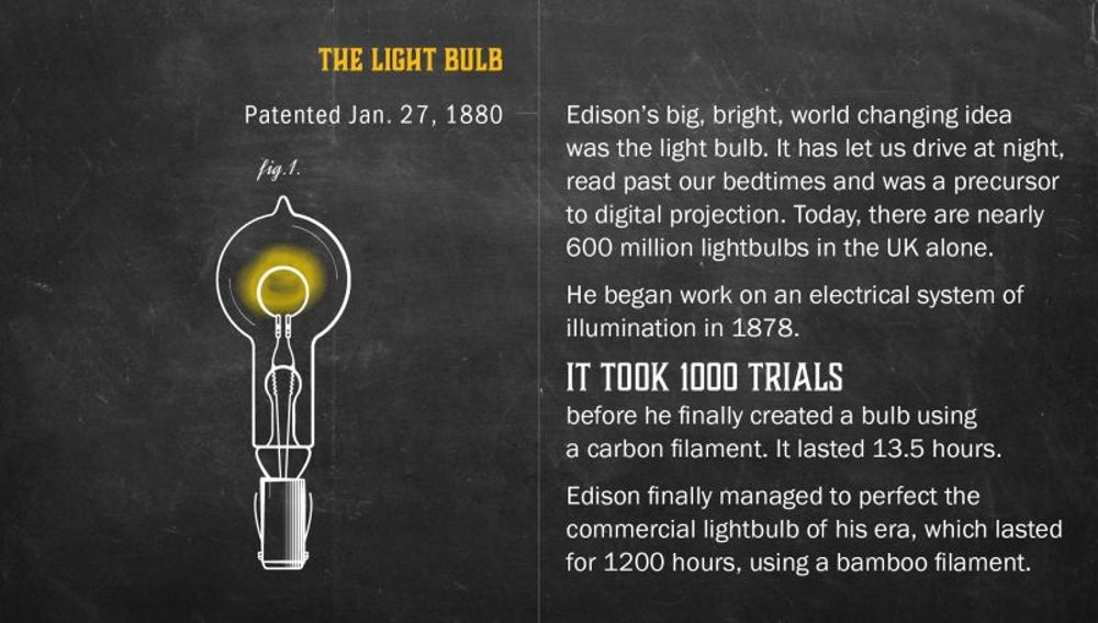 Fact: Edison's contribution to the lightbulb took 1000 trials.