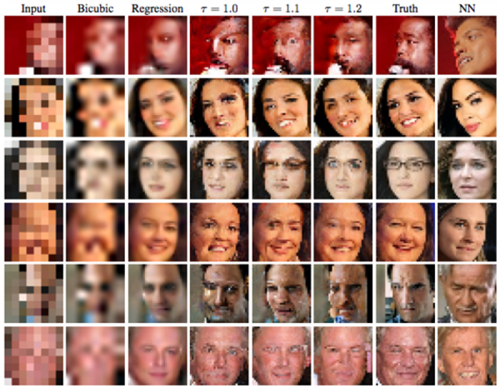 Google Brain turns low-res images into pixelated monsters.