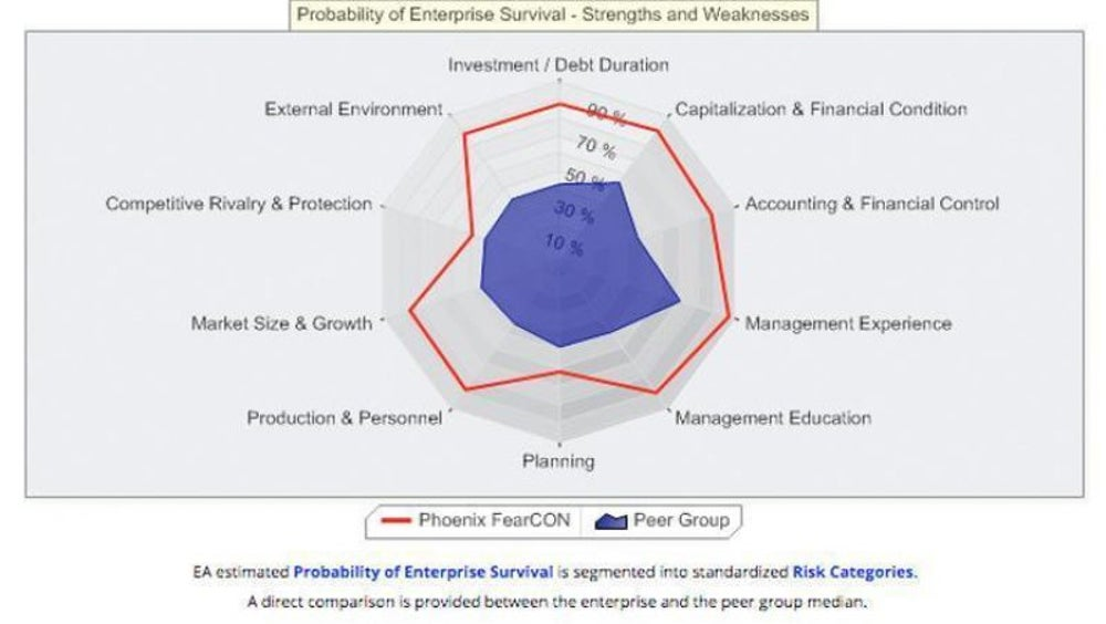 Business Planning from EquityNet