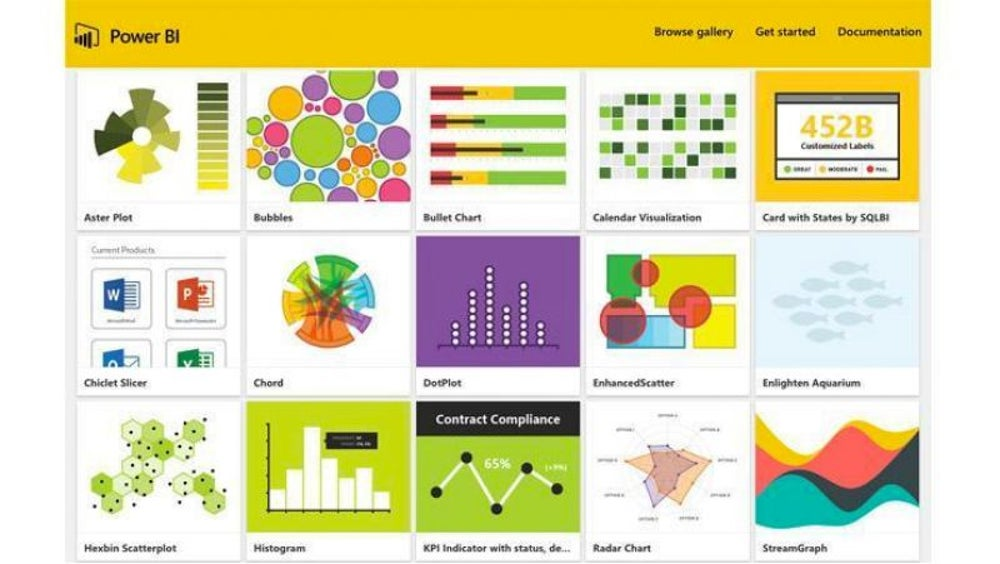 Business Intelligence from Microsoft Power BI