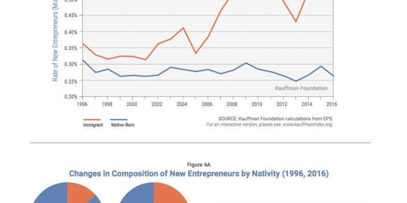 Entrepreneurs in America are more likely to be foreign born.