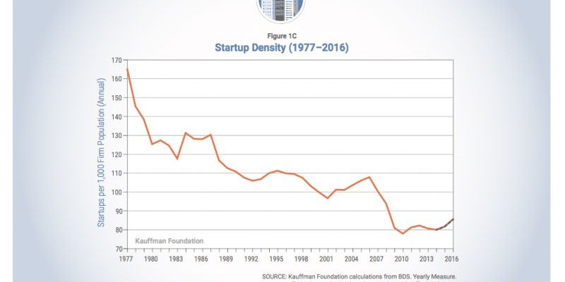 It seems like there is a startup frenzy, but that isn't the case.