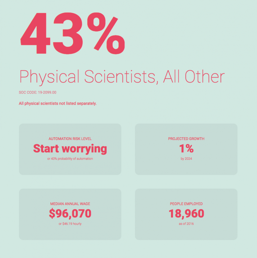 Physical scientists