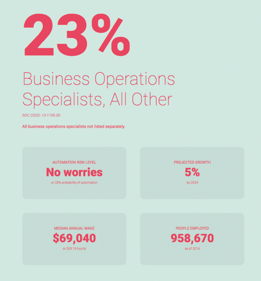 Business operations specialists