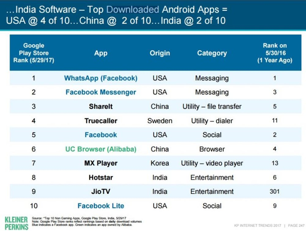 Whatsapp Most Downloaded Android App