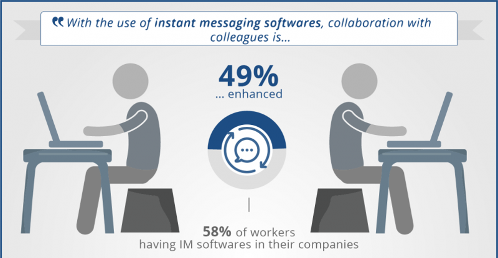 Messaging Apps Enhance Collaboration
