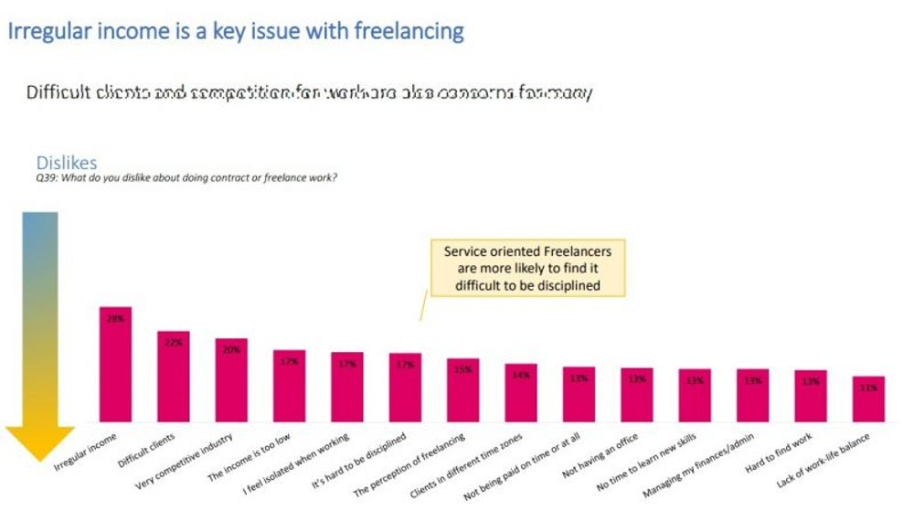 Common Issues Faced By Freelancers: